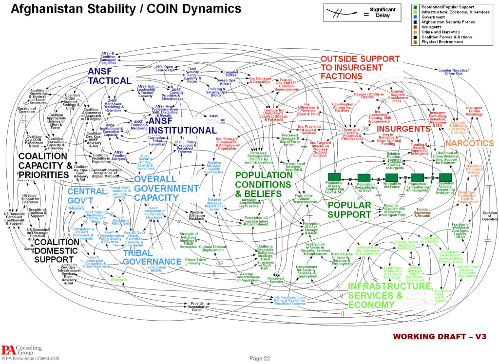 """Office of the Joint Chiefs of Staff This unclassified document from the Office of the Joint Chiefs of Staff shows the U.S. military's plan for """"Afghanistan Stability/COIN Dynamics – Security."""""""